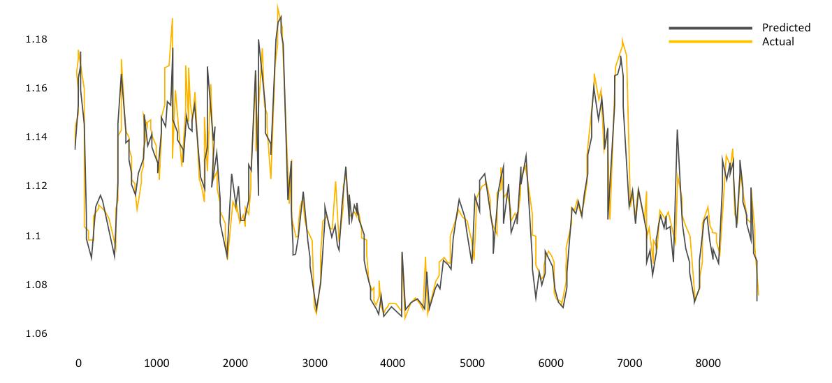 Accuracy vs predicted in Google's PUE