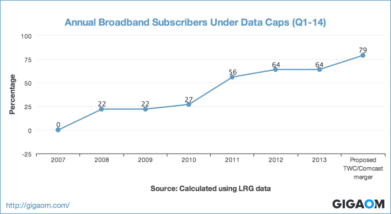 """Annual Broadband Subscribers Under Data Caps (Q1-14)"""