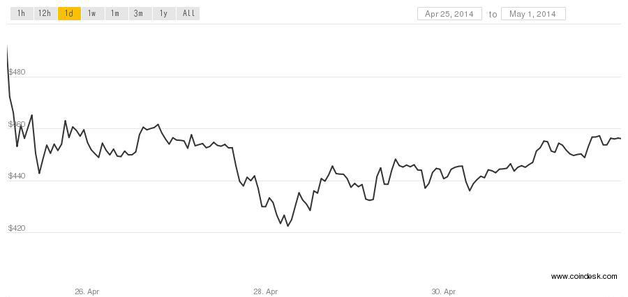 bitcoin price may 1