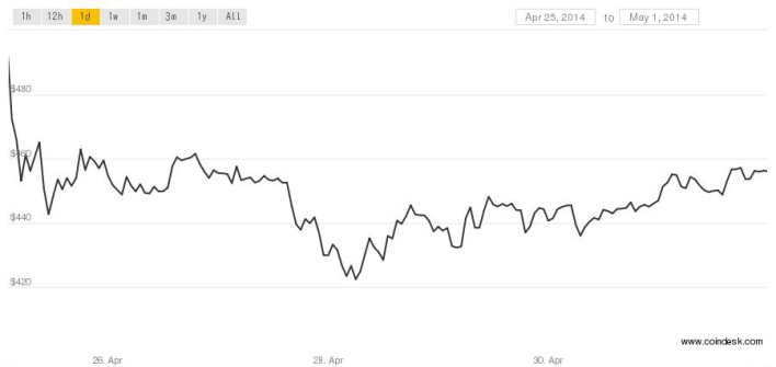 bitcoin price may 1