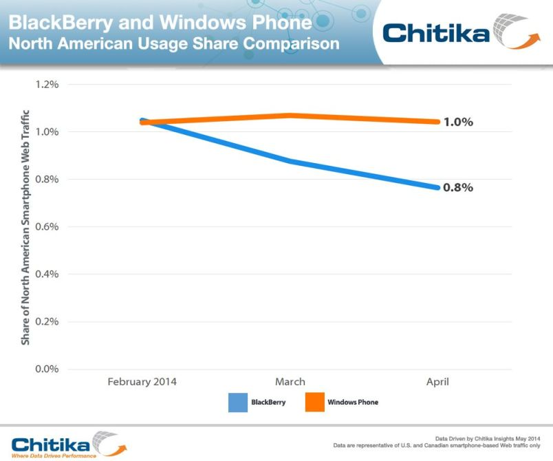 BlackBerry_Windows_Phone_Comparison-ChitikaInsights