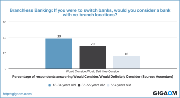 """Branchless Banking: If you were to switch banks, would you consider a bank with no branch locations?"""