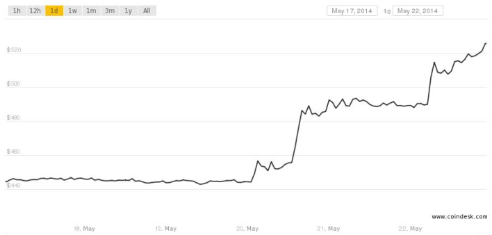 btc price may 22