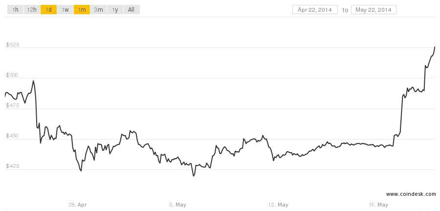 btc price month may 22
