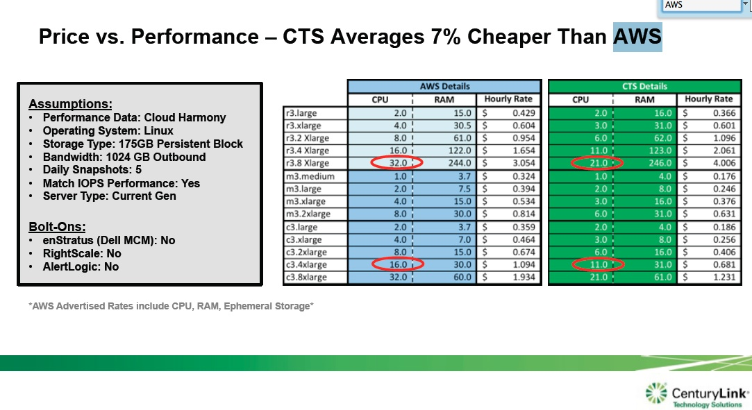 Centurylink vs. aws pricing