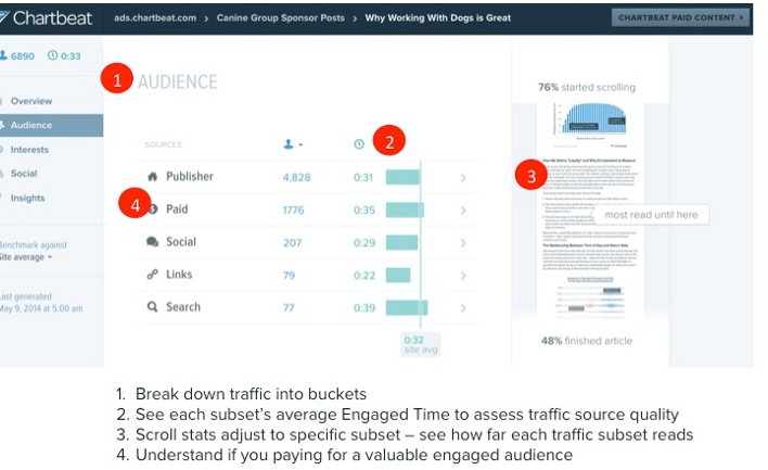 Chartbeat Paid Content Audience_annotated
