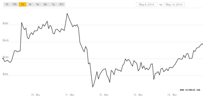 Bitcoin price through 3-15