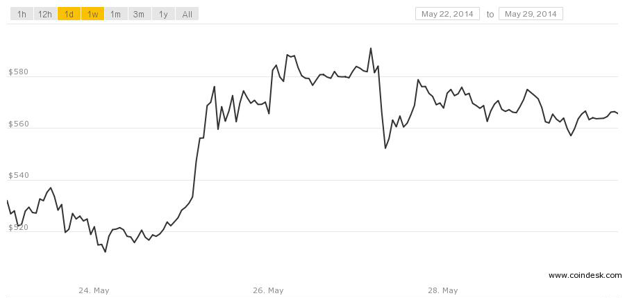 Bitcoin price through May 29
