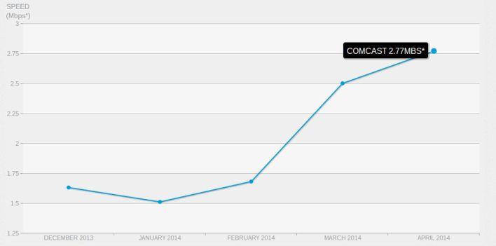 comcast april 2014 netflix performance