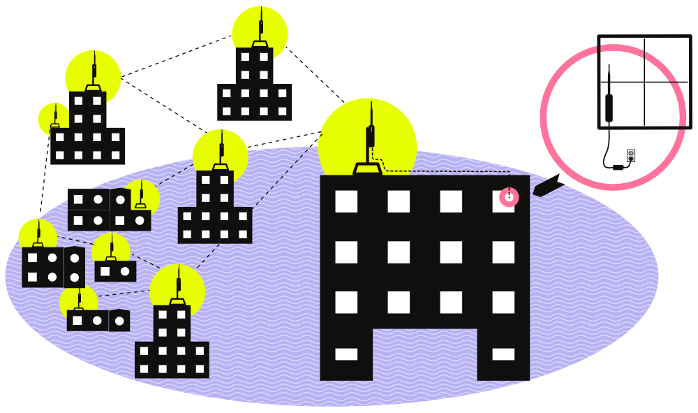 Commotion's community network, as shown in the company's illustration here, allows neighbors to build an open mesh network and share internet access or locally hosted applications. Image from www.commotionwireless.net