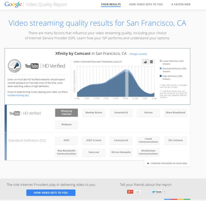 google video quality report sf