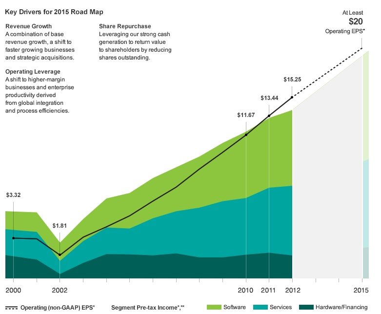 IBM's road to $20 EPS, as published in the company's 2012 annual report.