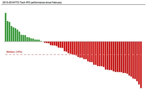 IPO stock performance 2014
