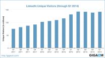 """LinkedIn Unique Visitors (through Q1 2014)"""