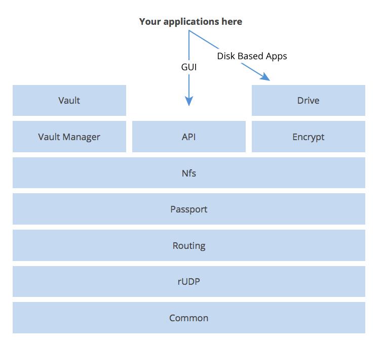 MaidSafe app development