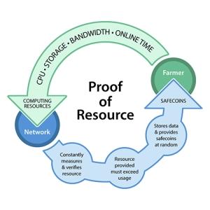 MaidSafe proof of resource