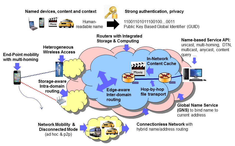 Major design features of the MobilityFirst architecture. Credit: WINLAB, Rutgers University