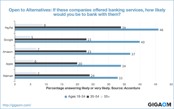 """Open to Alternatives: If these companies offered banking services, how likely would you be to bank with them?"""