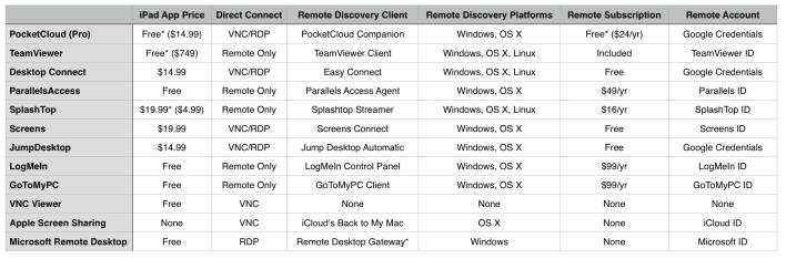 Remote Desktop Apps for iPad
