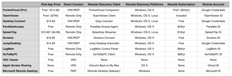 Remote Desktop Apps for iPad