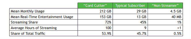 sandvine coed cutter data consumption