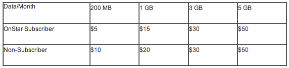 GM 4G car data pricing