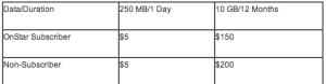 GM 4G car prepaid data pricing