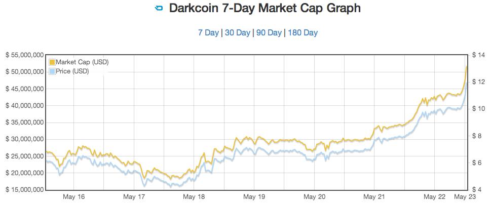 Chart courtesy of http://coinmarketcap.com/drk_7.html