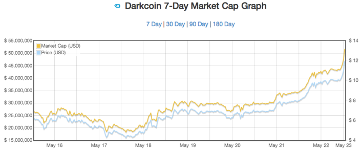 Chart courtesy of http://coinmarketcap.com/drk_7.html