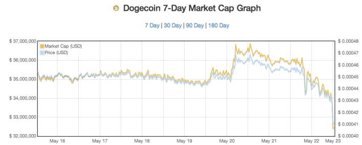 Chart courtesy of http://coinmarketcap.com/doge_7.html