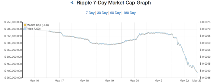 Chart courtesy of http://coinmarketcap.com/xrp_7.html