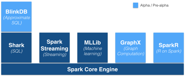 The Spark stack. Source: Databricks