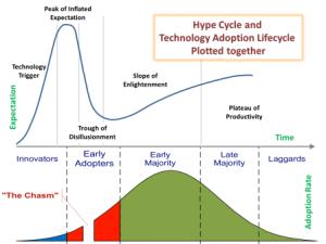 technology-adoption