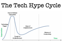 the-tech-hype-cycle
