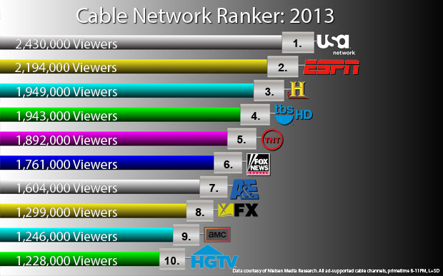 Top Cable Networks