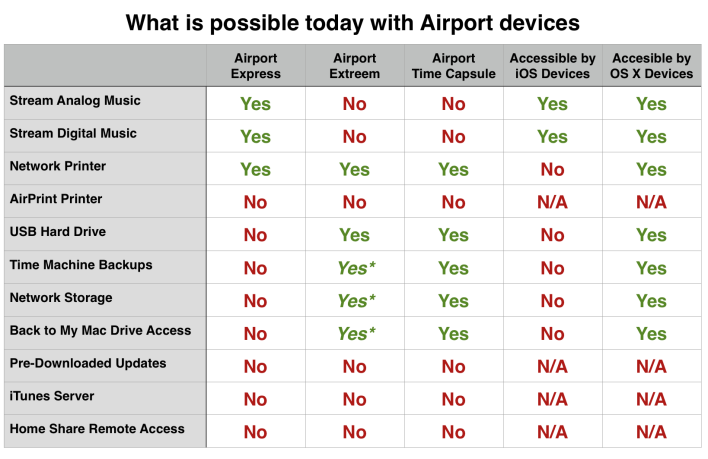 What is possible today with Airport devices