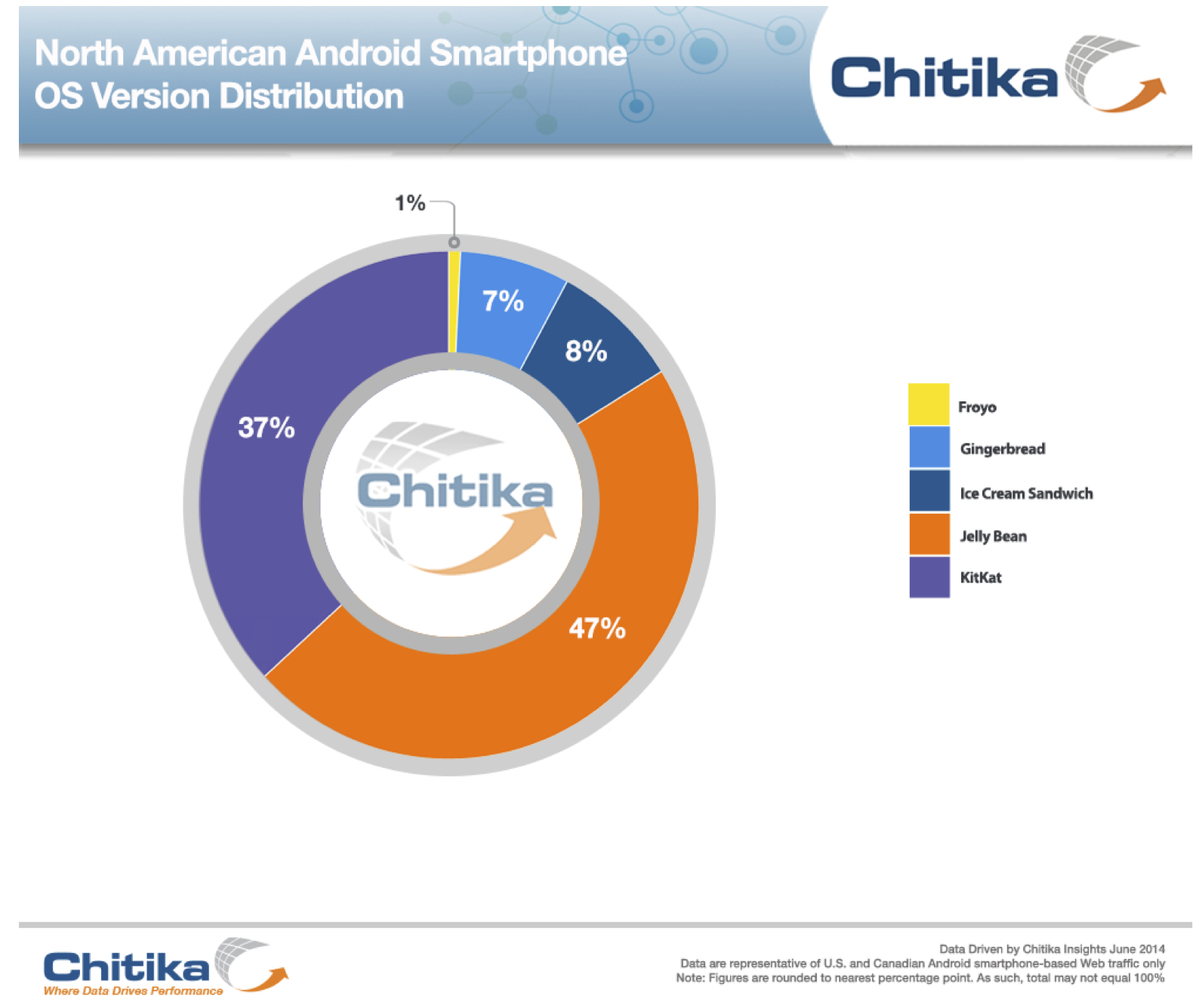Android adoption North America June 2014