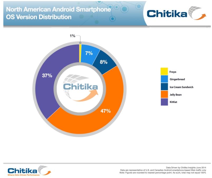 Android adoption North America June 2014