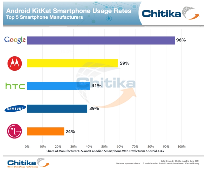 android upgrades by manufacturer June 2014