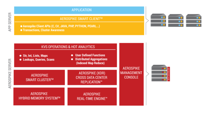 The Aerospike architecture.