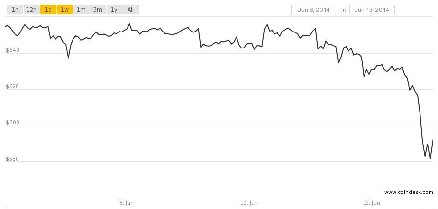 bitcoin price june 12