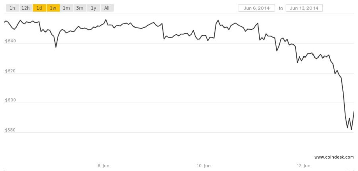 bitcoin price june 12