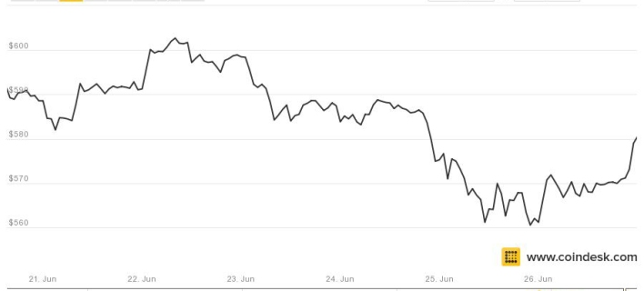 bitcoin price june 26