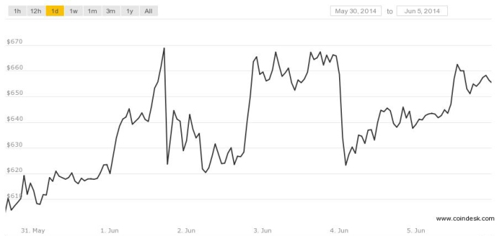 bitcoin price june 5