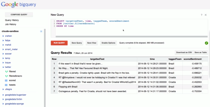 World Cup data sent to BigQuery from Dataflow.