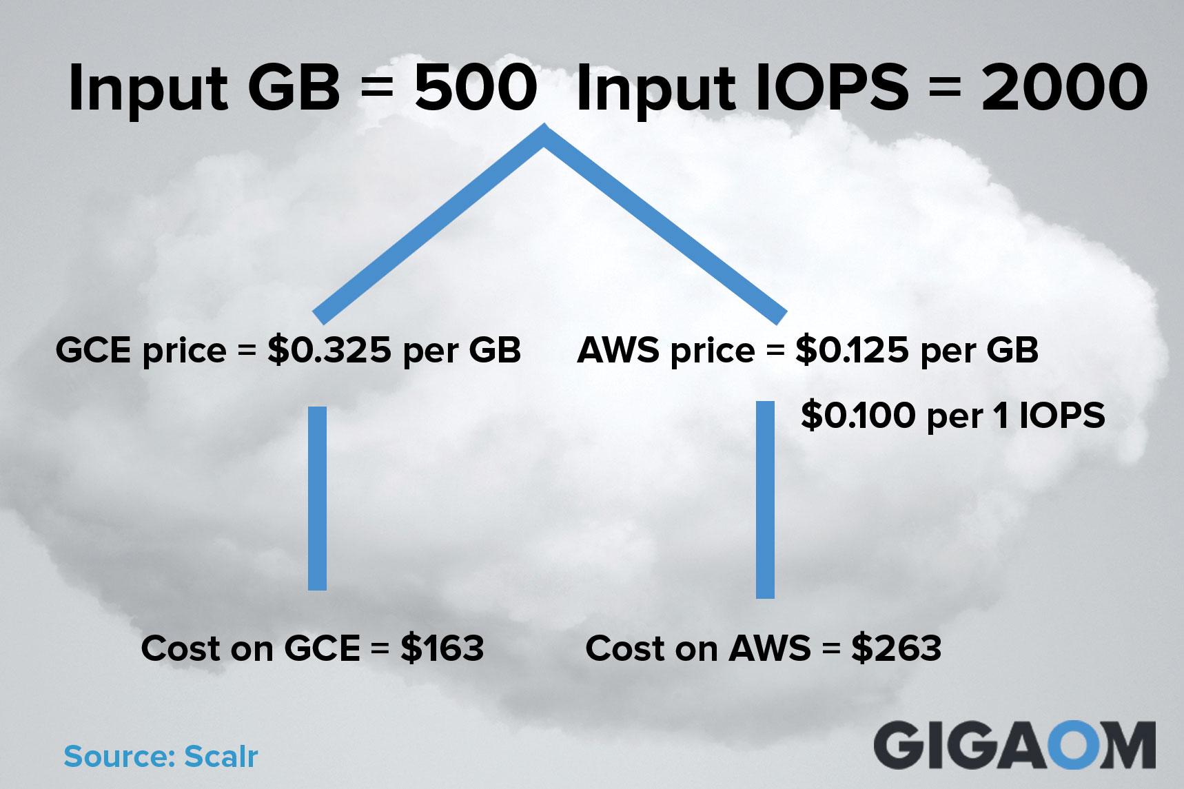 cloud-storage-wars