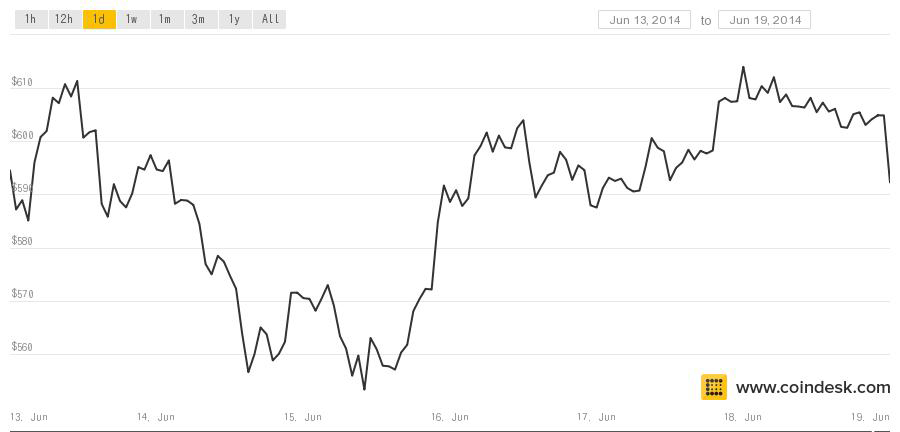 coindesk bitcion chart june 19