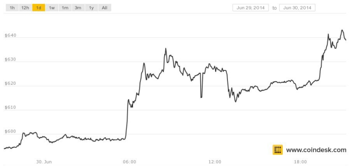 Link to Bitcoin price jumps six percent as US Marshals' auction comes to a close