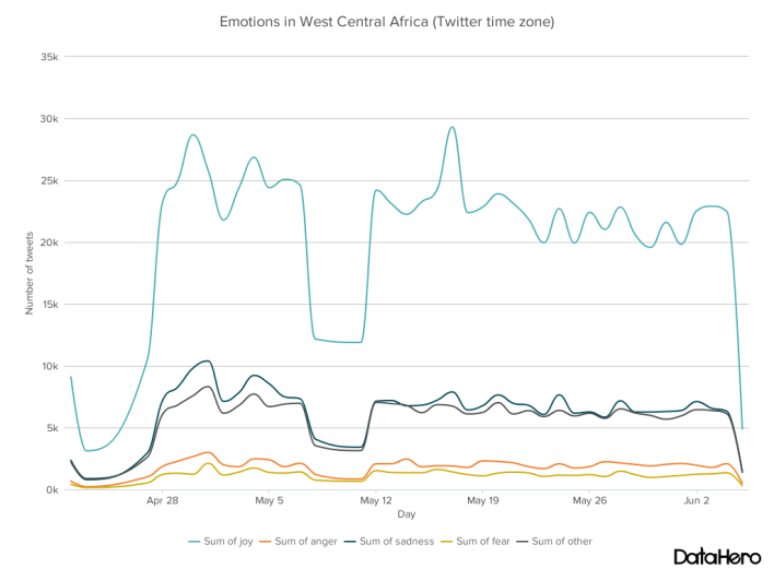 We Feel wasn't operational when 200 Nigerian girls were abducted on April 16, but here's a graph beginning on April 22. Notice the spike in fear, sadness, anger and other on May 1, two weeks after the abductions.