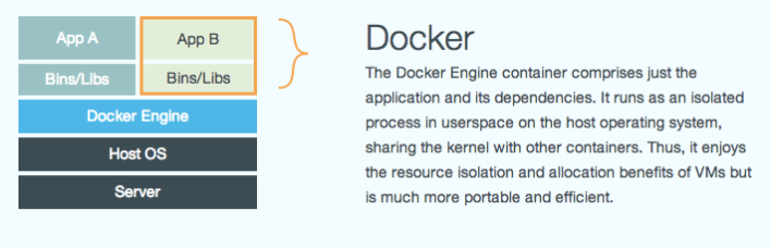 A diagram and explanation of Docker. Source: Docker